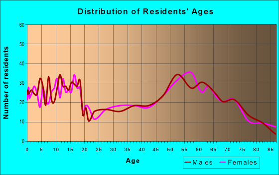 Age and Sex of Residents in zip code 99122