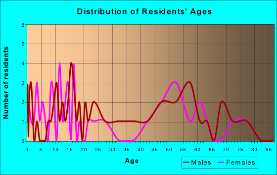 Age and Sex of Residents in zip code 99135