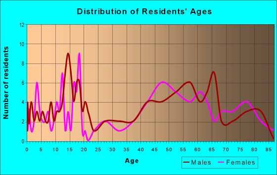 Age and Sex of Residents in zip code 99143
