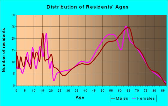 Age and Sex of Residents in zip code 99148