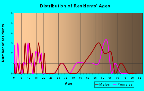 Age and Sex of Residents in zip code 99152
