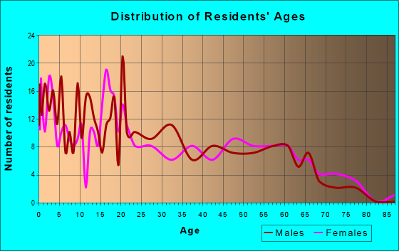 Age and Sex of Residents in zip code 99155