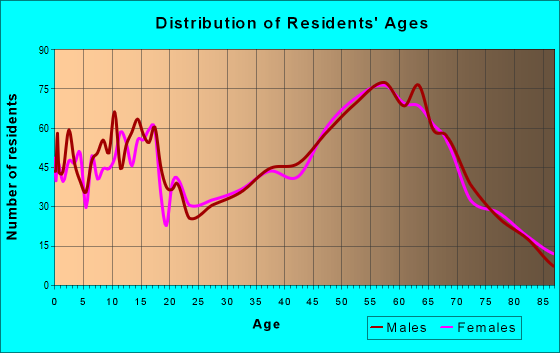 Age and Sex of Residents in zip code 99156