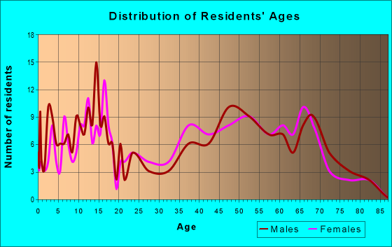 Age and Sex of Residents in zip code 99170