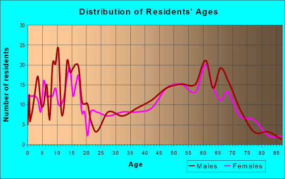 Age and Sex of Residents in zip code 99181