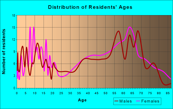 Age and Sex of Residents in zip code 99185