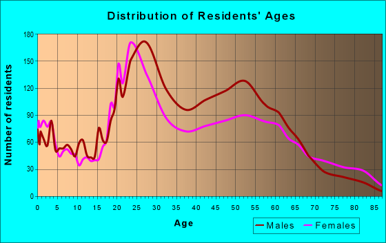 Age and Sex of Residents in zip code 99201