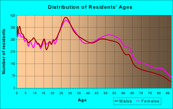 Age and Sex of Residents in zip code 99205
