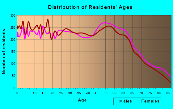 Age and Sex of Residents in zip code 99206