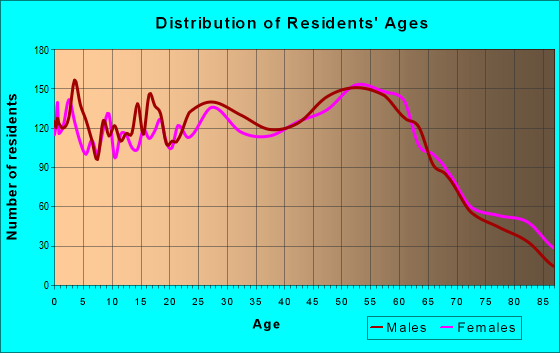 Age and Sex of Residents in zip code 99212
