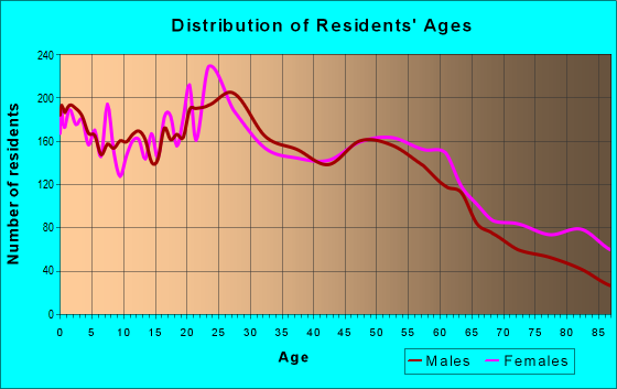 Age and Sex of Residents in zip code 99216