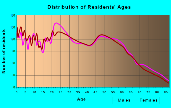 Age and Sex of Residents in zip code 99217
