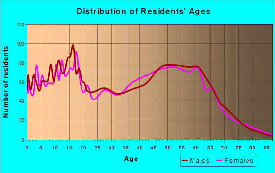 Age and Sex of Residents in zip code 99320