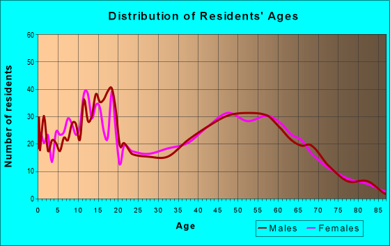 Age and Sex of Residents in zip code 99323