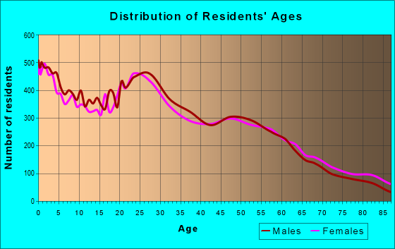 Age and Sex of Residents in zip code 99336