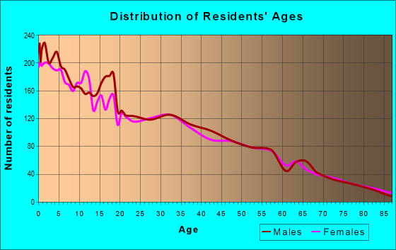 Age and Sex of Residents in zip code 99344