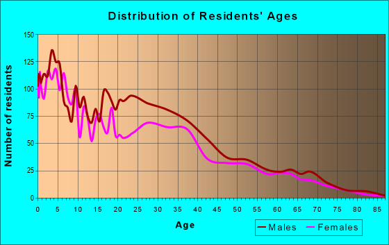 Age and Sex of Residents in zip code 99349