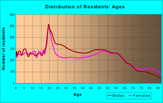 Age and Sex of Residents in zip code 99362