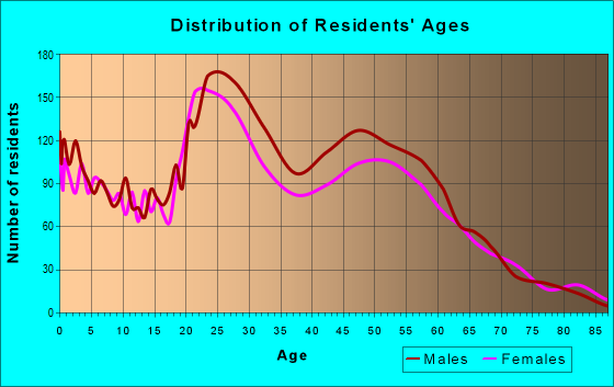 Age and Sex of Residents in zip code 99503
