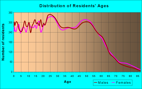 Age and Sex of Residents in zip code 99507
