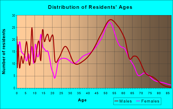 Age and Sex of Residents in zip code 99574