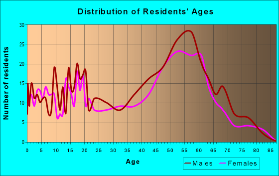 Age and Sex of Residents in zip code 99610