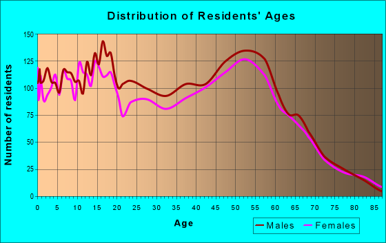 Age and Sex of Residents in zip code 99611