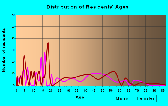 Age and Sex of Residents in zip code 99635