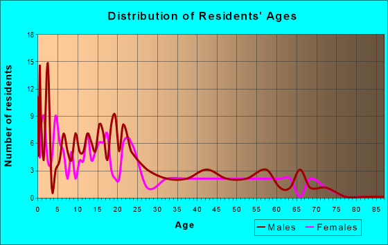 Age and Sex of Residents in zip code 99636