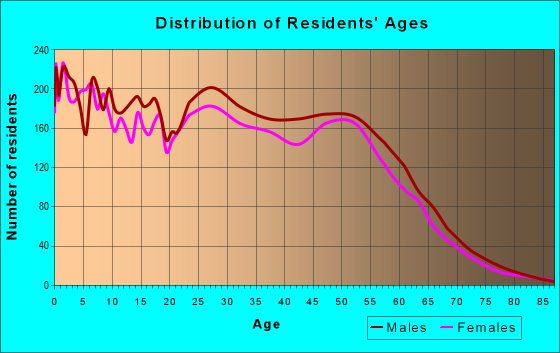 Age and Sex of Residents in zip code 99705