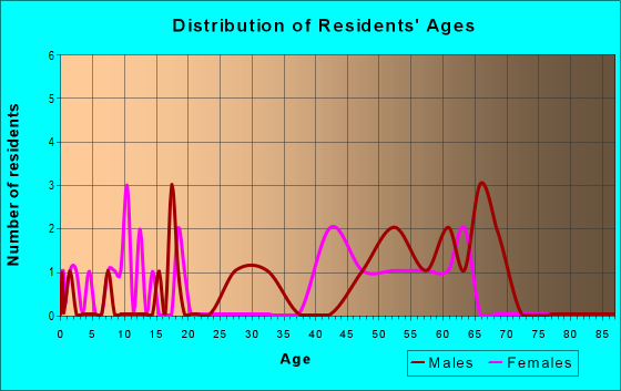 Age and Sex of Residents in zip code 99730