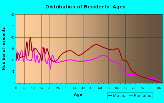 Age and Sex of Residents in zip code 99737