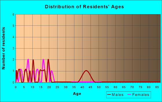 Age and Sex of Residents in zip code 99788