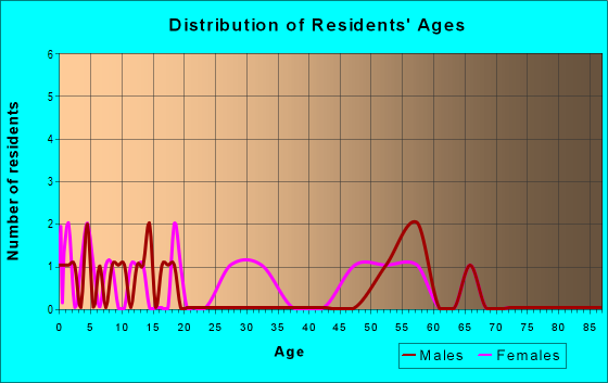 Age and Sex of Residents in zip code 99825