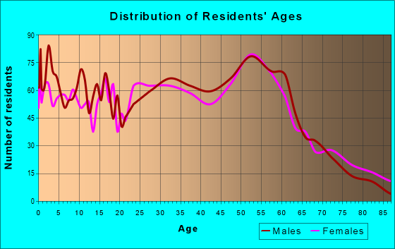 Age and Sex of Residents in zip code 99835