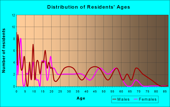 Age and Sex of Residents in zip code 99922