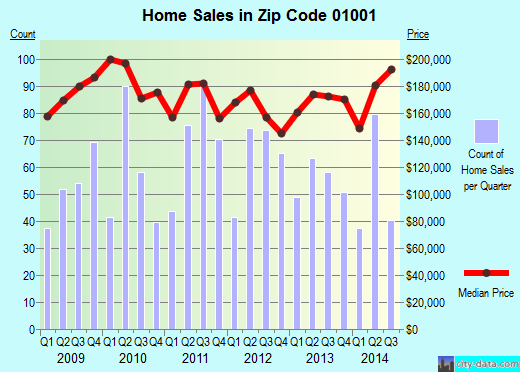 Zip code 01001 (Agawam Town, Massachusetts) real estate house value trends