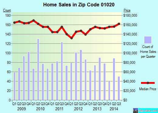 Zip code 01020 (Chicopee, Massachusetts) real estate house value trends