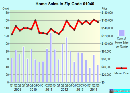 Zip code 01040 (Holyoke, Massachusetts) real estate house value trends