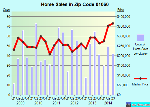 Zip code 01060 (Northampton, Massachusetts) real estate house value trends