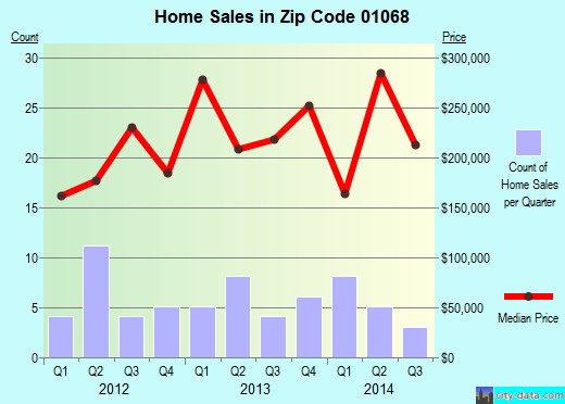 Zip code 01068 (, Massachusetts) real estate house value trends