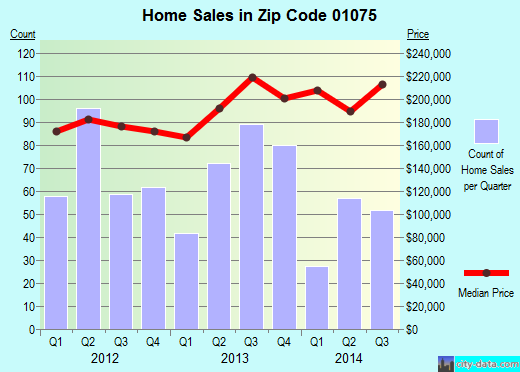 Zip code 01075 (SOUTH HADLEY, Massachusetts) real estate house value trends