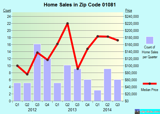Zip code 01081 (, Massachusetts) real estate house value trends