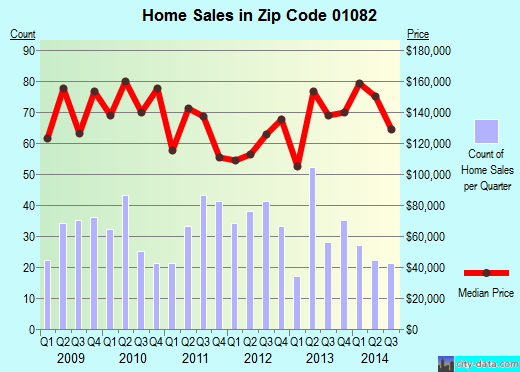 Zip code 01082 (WARE, Massachusetts) real estate house value trends