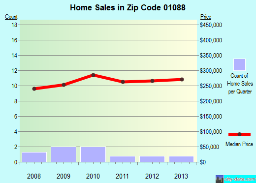 Zip code 01088 (, Massachusetts) real estate house value trends