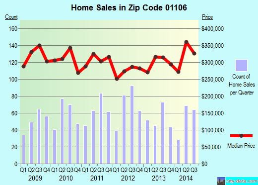Zip code 01106 (Longmeadow, Massachusetts) real estate house value trends