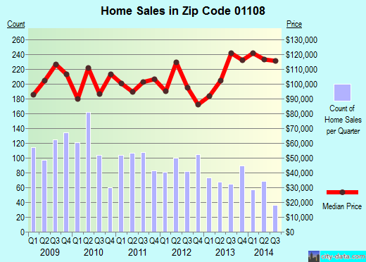 Zip code 01108 (Springfield, Massachusetts) real estate house value trends