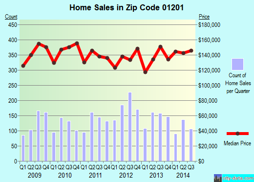 Zip code 01201 (Pittsfield, Massachusetts) real estate house value trends