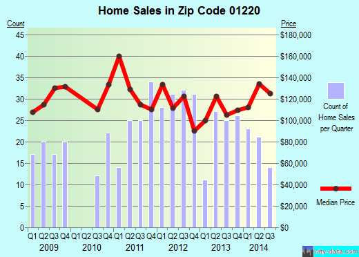 Zip code 01220 (ADAMS, Massachusetts) real estate house value trends