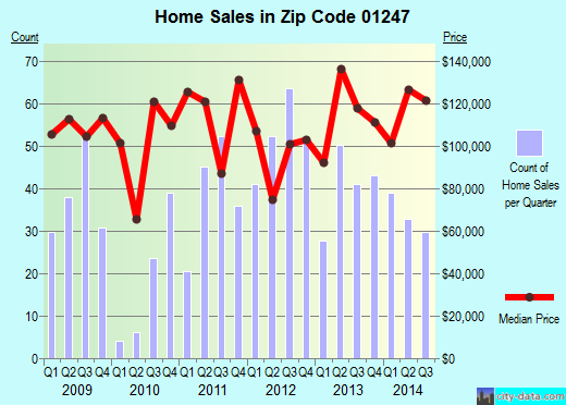 Zip code 01247 (NORTH ADAMS, Massachusetts) real estate house value trends